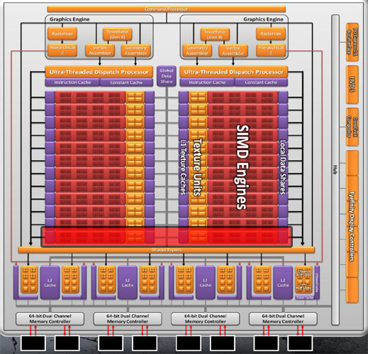 AMD/ATI Highend GPU structure