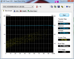 HDTune_Benchmark_WDC_WD800BB-00CAA1.png