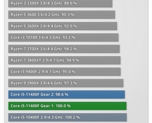 11400f slower than 10400f.PNG