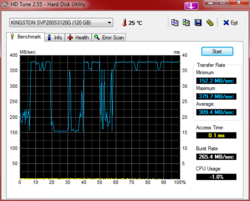 HDTune_Benchmark_KINGSTON_SVP200S3120G.png