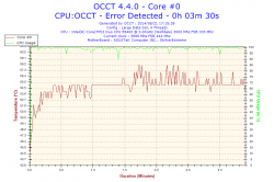 2014-08-21-17h15-Temperature-Core #0.png