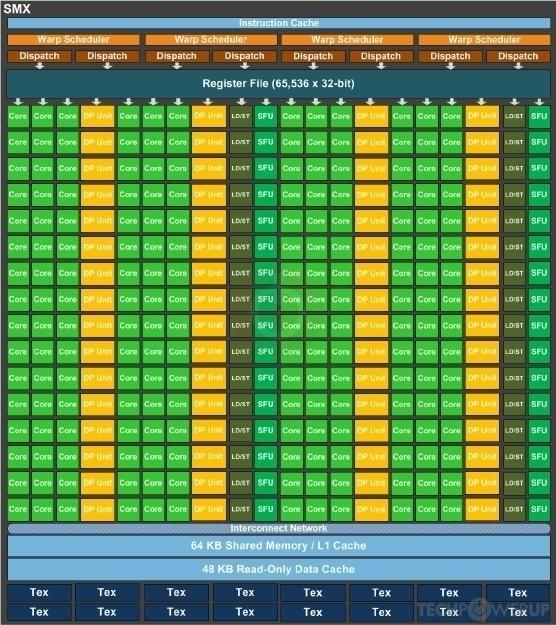 NVIDIA GK110 GPU Specs | TechPowerUp GPU Database