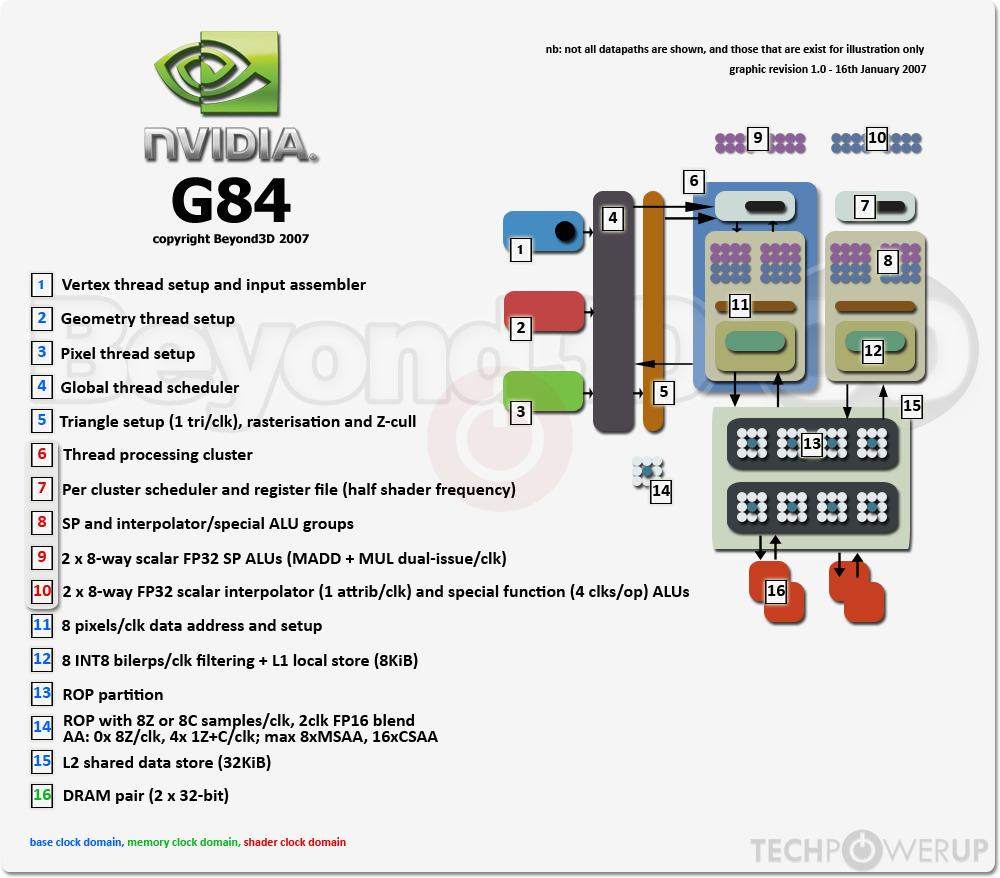 Nvidia G84 Gpu Specs