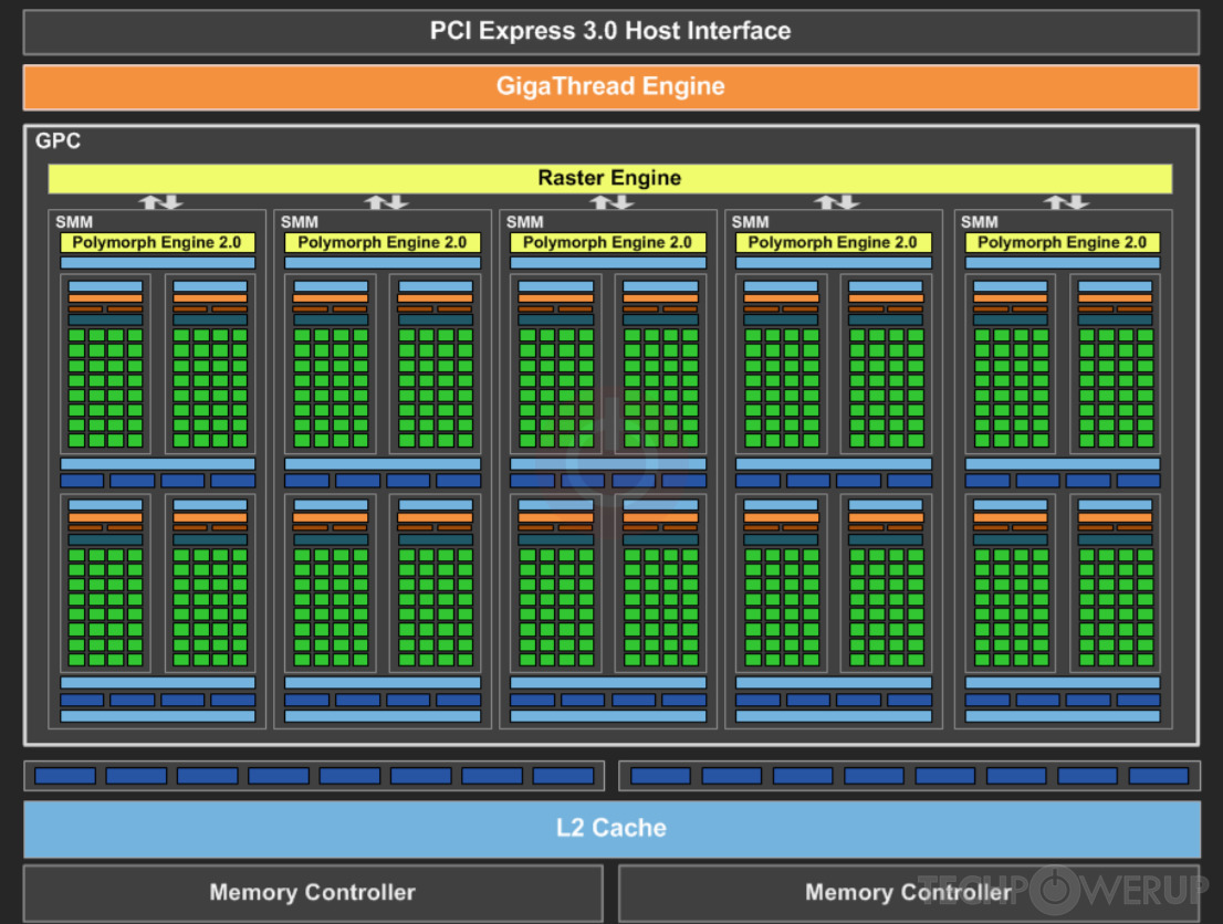 NVIDIA GM107 GPU Specs | TechPowerUp GPU Database