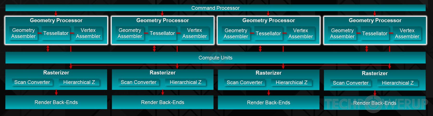 AMD Fiji GPU Specs | TechPowerUp GPU Database