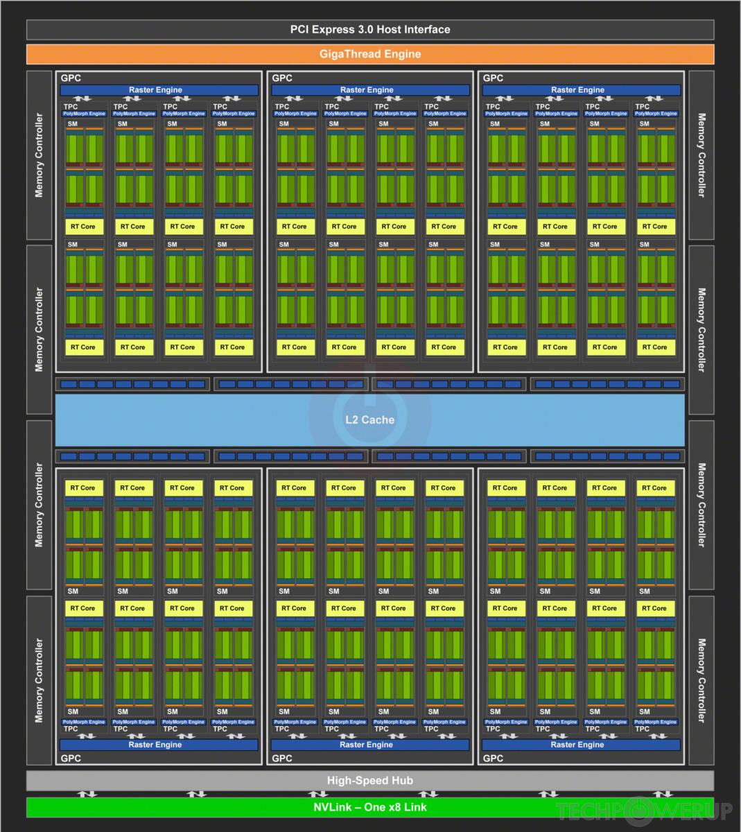 Nvidia Tu104 Gpu Specs