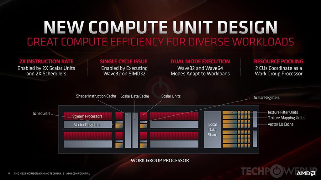 AMD Navi 10 GPU Specs | TechPowerUp GPU Database