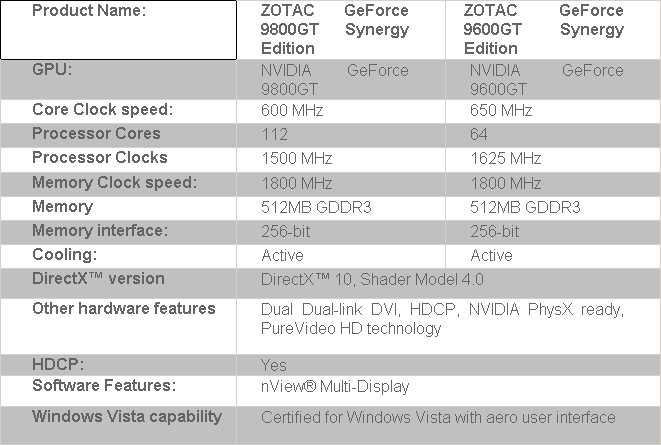 ZOTAC Launches GeForce 9600GT And 9800GT Synergy Edition