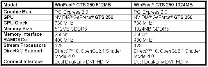 LEADTEK WINFAST GTS 250 DRIVERS WINDOWS 7 (2019)