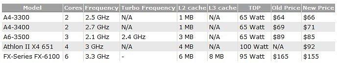 News Posts Matching Athlon Ii X4 Techpowerup