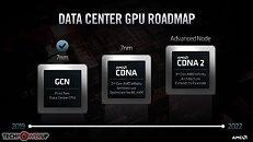 AMD Datacenter GPU Roadmap CDNA CDNA2