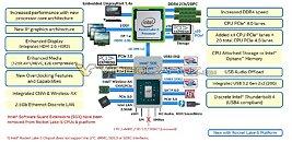 Intel Rocket Lake-S Platform