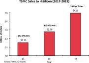 TSMC Sales to HiSilicon
