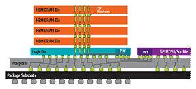 High-Bandwidth Memory