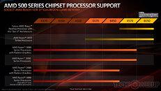 AMD B550 processor support