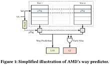 AMD L1D cache way predictor logic found vulnerable in Take A Way attack classes.