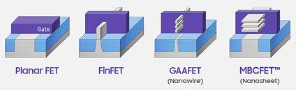 Samsung GAAFET