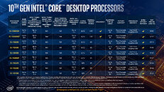 10th Gen Intel Core Desktop Comet Lake Lineup