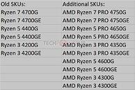 AMD Ryzen 4000G Renoir SKUs