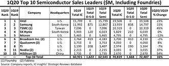 Top 10 Semiconductor Suppliers