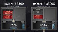 AMD Ryzen 3 3100 3300X CCD Configuration