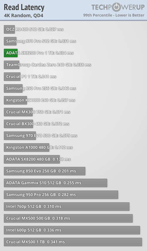 ADATA SX8200 Pro 1 TB Review   TechPowerUp