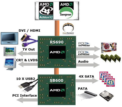 AMD 690V CHIPSET & X1200 ATI GRAPHIC DRIVER DOWNLOAD