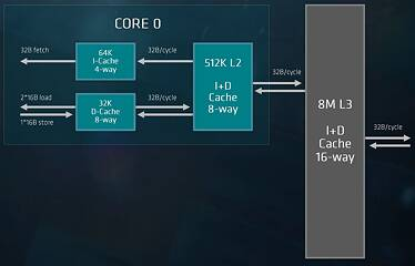 AMD EPYC Architecture & Technical Overview | TechPowerUp