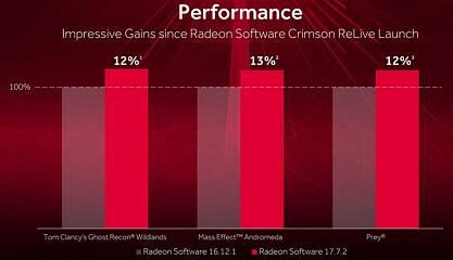 AMD Radeon Crimson ReLive 17 7 2 Preview | TechPowerUp
