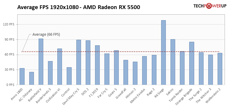 Average per-Game FPS FPS 1920x1080