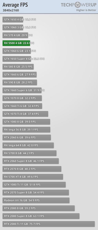 Average Gaming FPS FPS 3840x2160