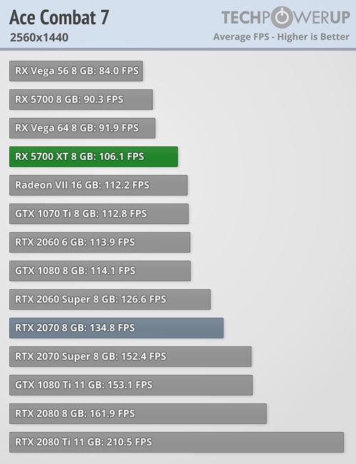 AMD Radeon RX 5700 XT Review | TechPowerUp