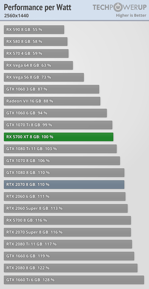 Performance per Watt FPS 2560x1440