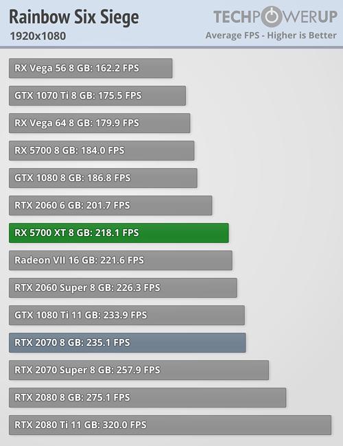 AMD Radeon RX 5700 XT Review   TechPowerUp