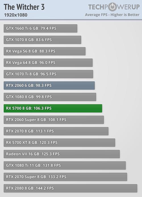 AMD Radeon RX 5700 Review | TechPowerUp