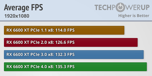 https://tpucdn.com/review/amd-radeon-rx-6600-xt-pci-express-scaling/images/average-fps_1920_1080.png