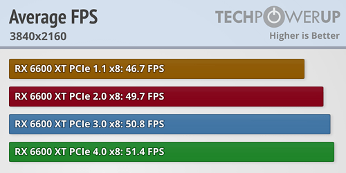 https://tpucdn.com/review/amd-radeon-rx-6600-xt-pci-express-scaling/images/average-fps_3840-2160.png