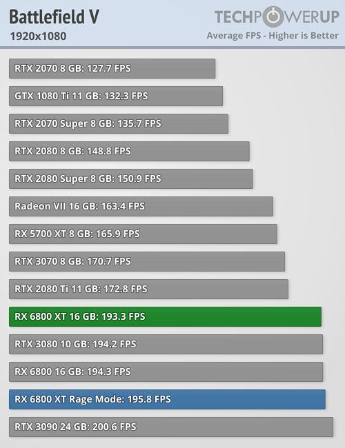 Battlefield V FPS 1920x1080