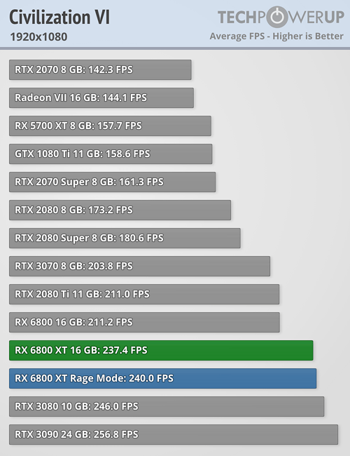 Civilization VI FPS 1920x1080