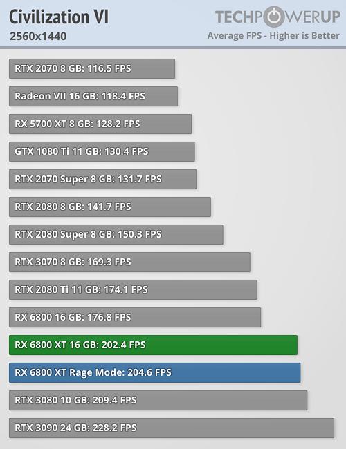 Civilization VI FPS 2560x1440