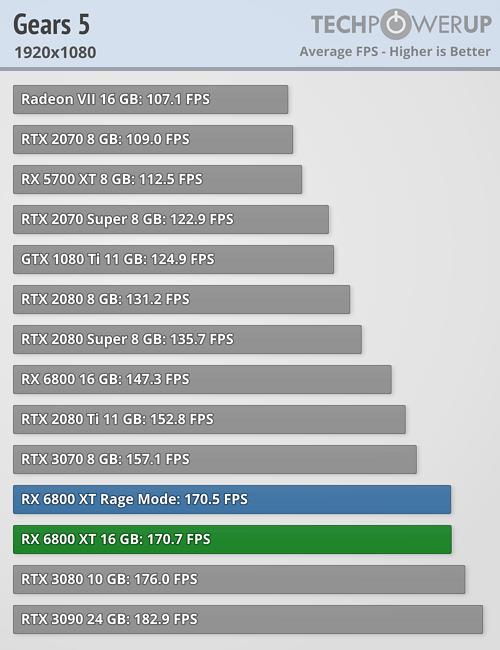 Gears of War 5 FPS 1920x1080