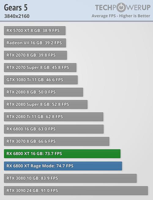 Gears of War 5 FPS 3840x2160