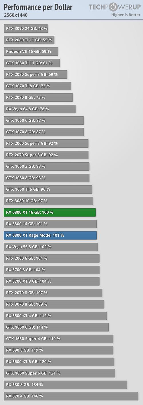 https://tpucdn.com/review/amd-radeon-rx-6800-xt/images/performance-per-dollar_2560-1440.png