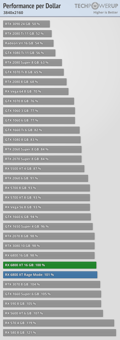 Performance per Dollar FPS 3840x2160