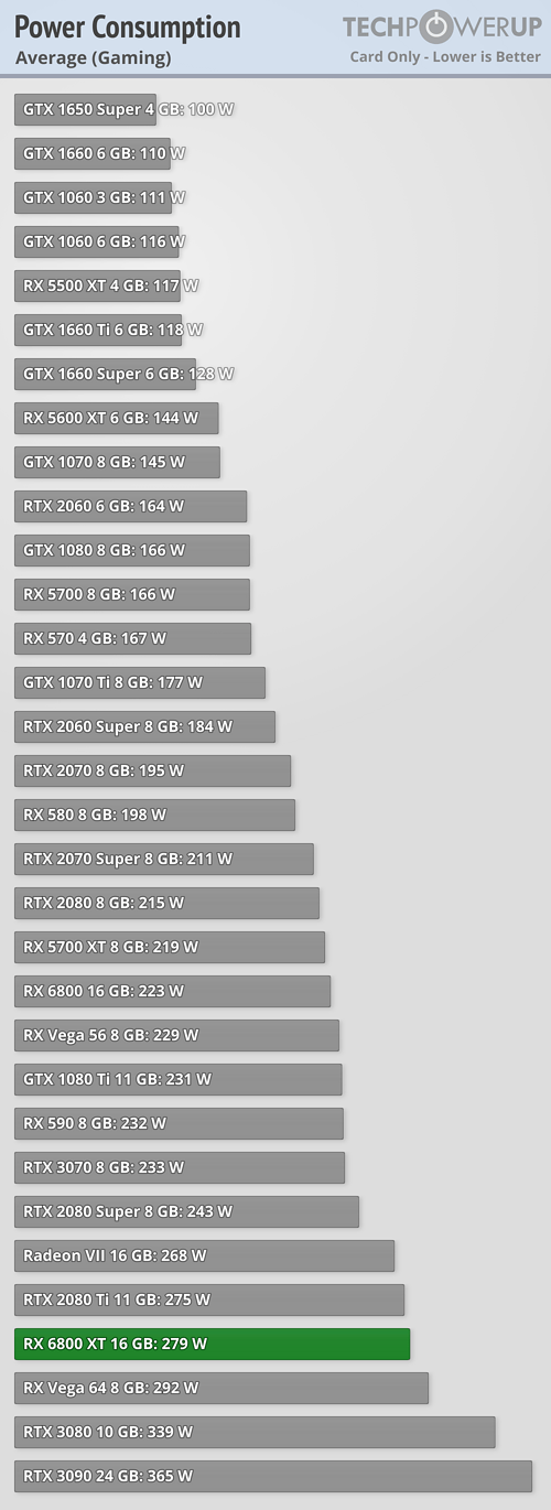 Graphics Card only Power Draw Average