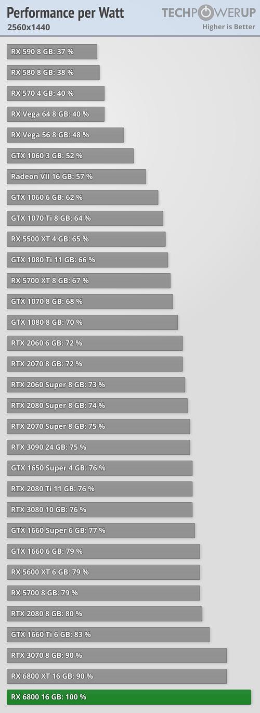 performance-per-watt_2560-1440.png
