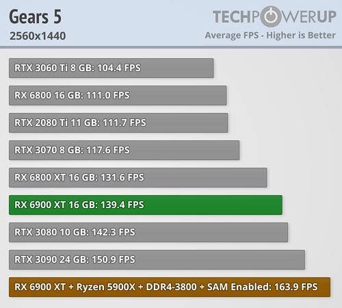 Gears of War 5 FPS 2560x1440