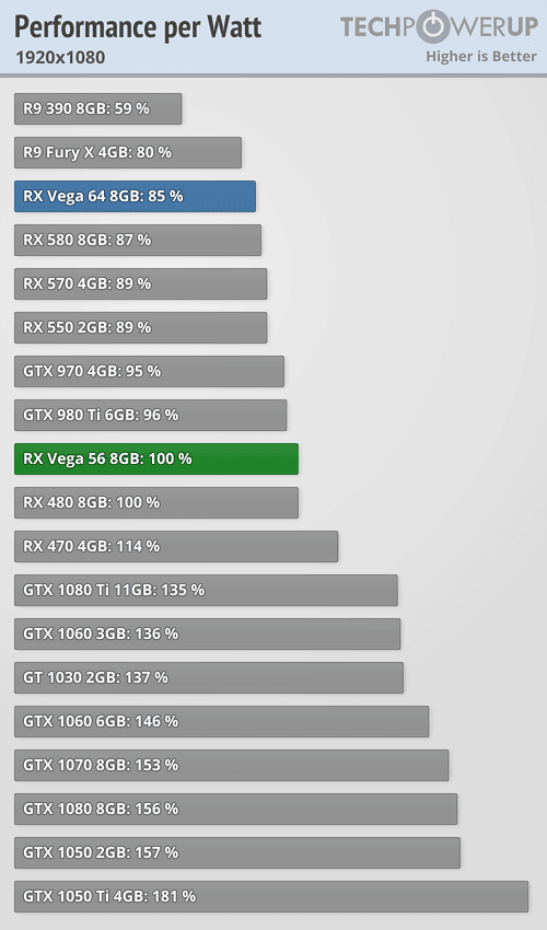 AMD Radeon RX Vega 56 8 GB Review | TechPowerUp