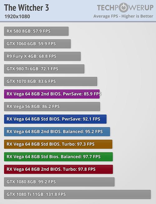 AMD Radeon RX Vega 64 8 GB Review | TechPowerUp