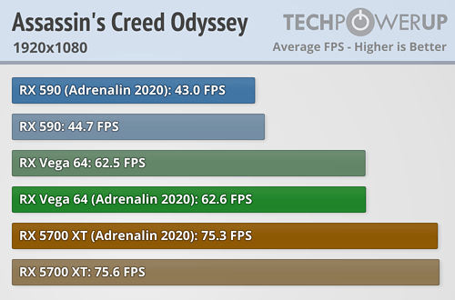 Assassins Creed Odyssey FPS 1920x1080